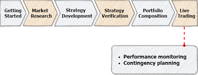 Strategy Development - Live Trading