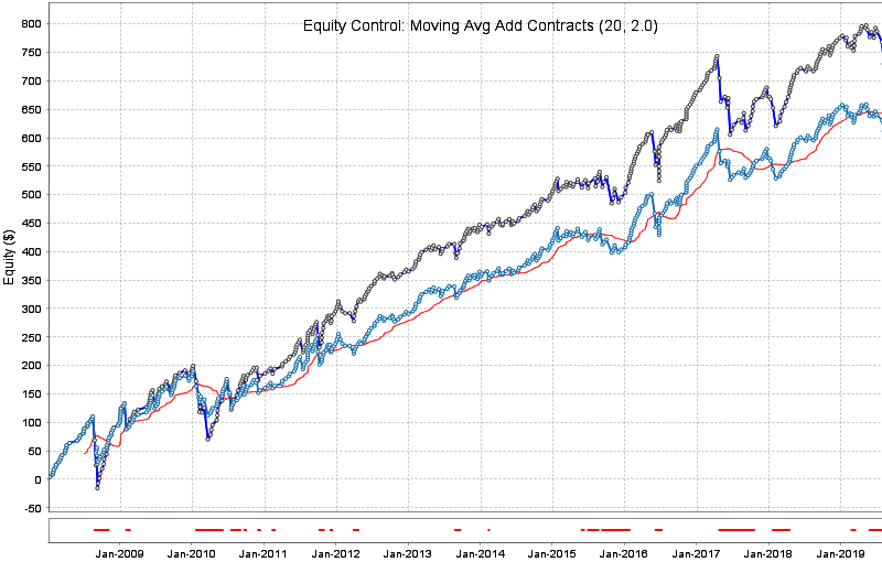 Software - Equity Control