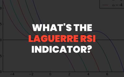 Laguerre RSI Trend Following Strategy